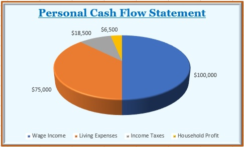Personal Cash Flow Statement - Pie Chart